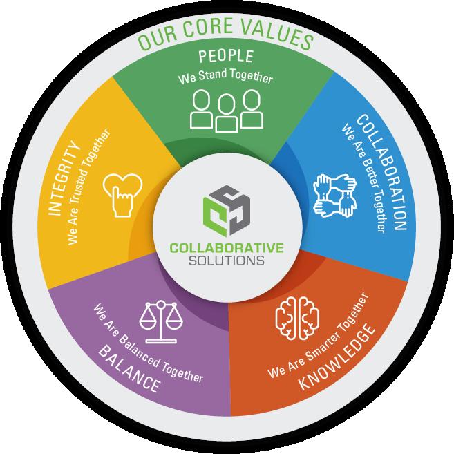 Basic Values